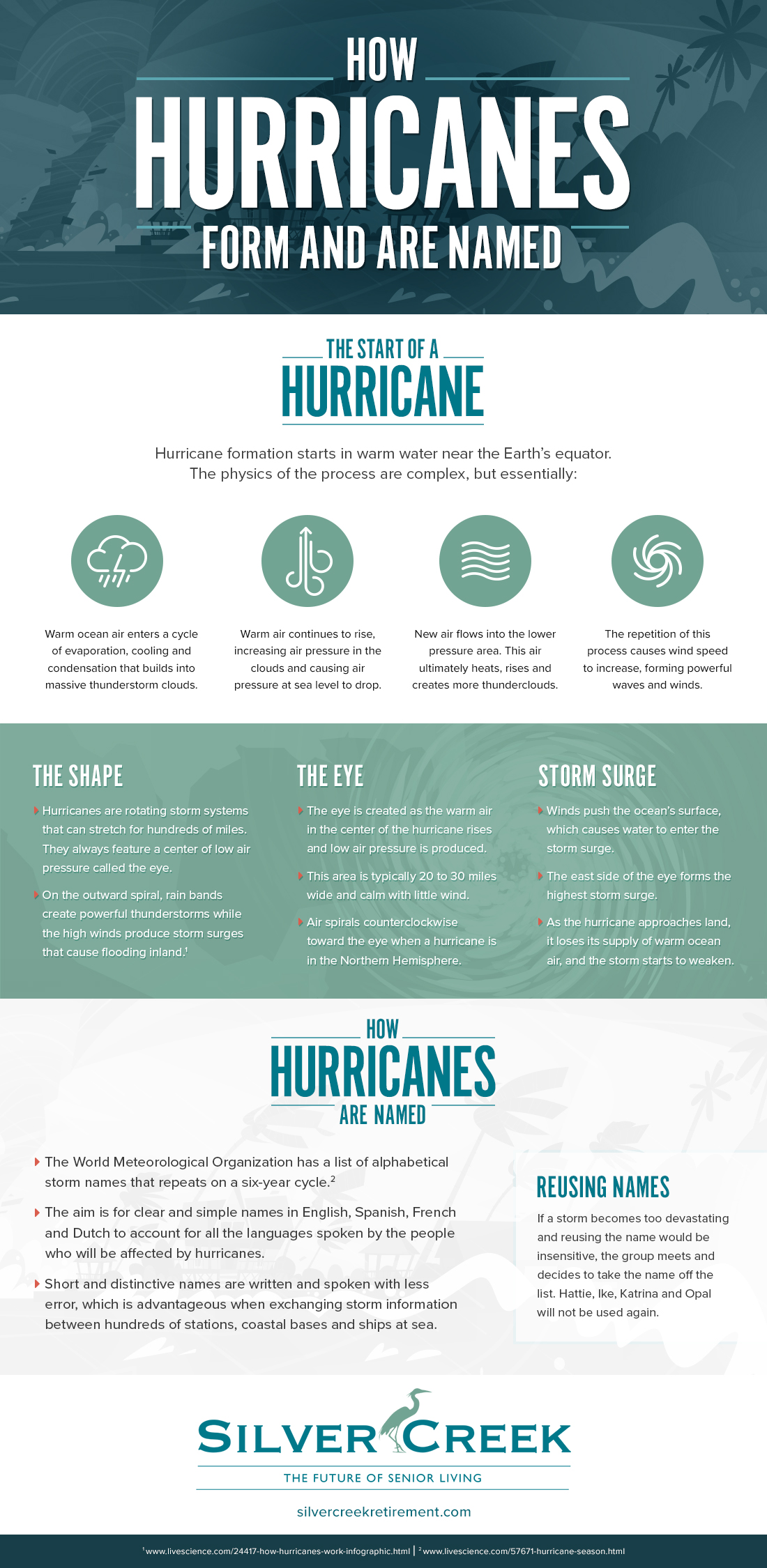 Hurricane Naming conventions. How do hurricanes get their names? Silver Creek Retirement can help with your family needs.